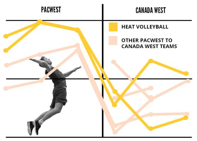 Heat volleyball's win % in the 3 years before and after the jump, vs other schools' win % before and after